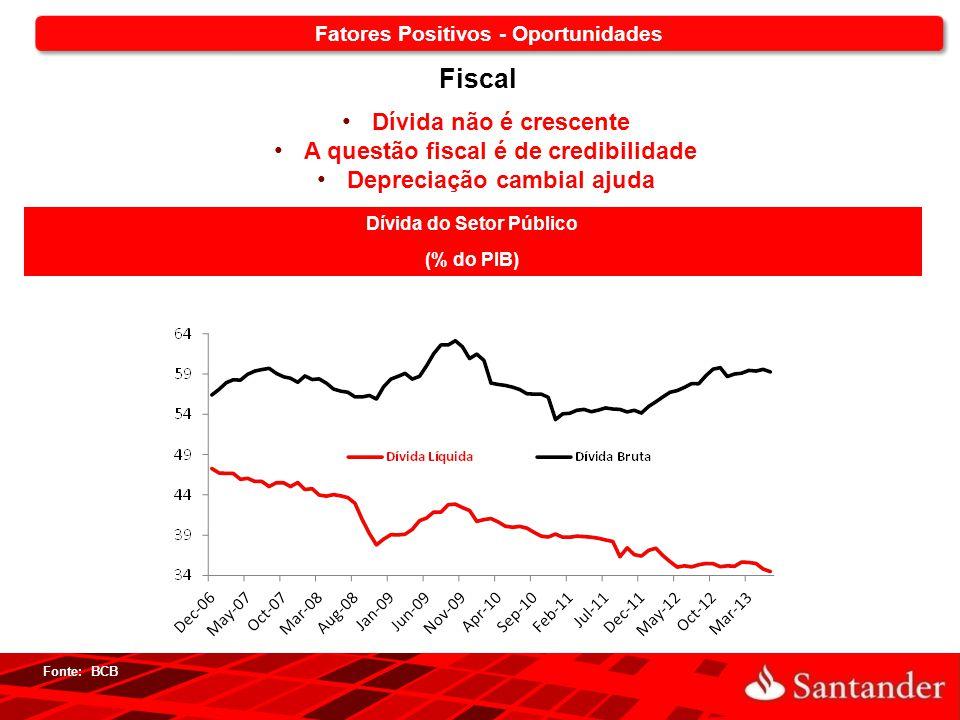 18 Dívida do Setor Público (% do PIB) Fonte: BCB Fiscal Dívida não é crescente A questão fiscal é de credibilidade Depreciação cambial ajuda Fatores P