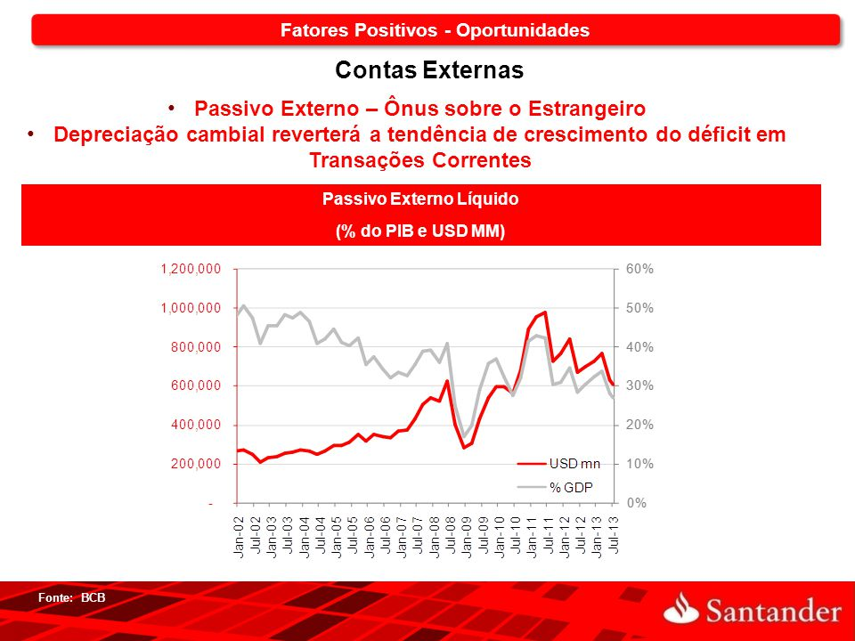 19 Passivo Externo Líquido (% do PIB e USD MM) Fonte: BCB Contas Externas Passivo Externo – Ônus sobre o Estrangeiro Depreciação cambial reverterá a t