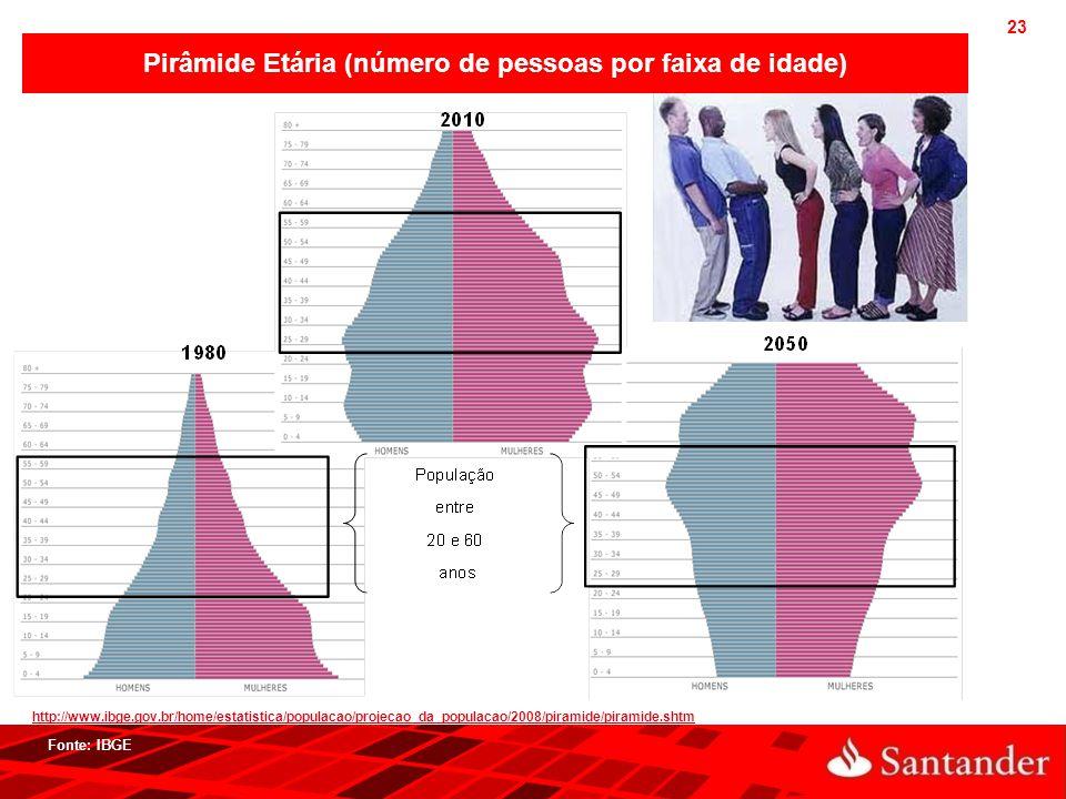 23 http://www.ibge.gov.br/home/estatistica/populacao/projecao_da_populacao/2008/piramide/piramide.shtm Pirâmide Etária (número de pessoas por faixa de