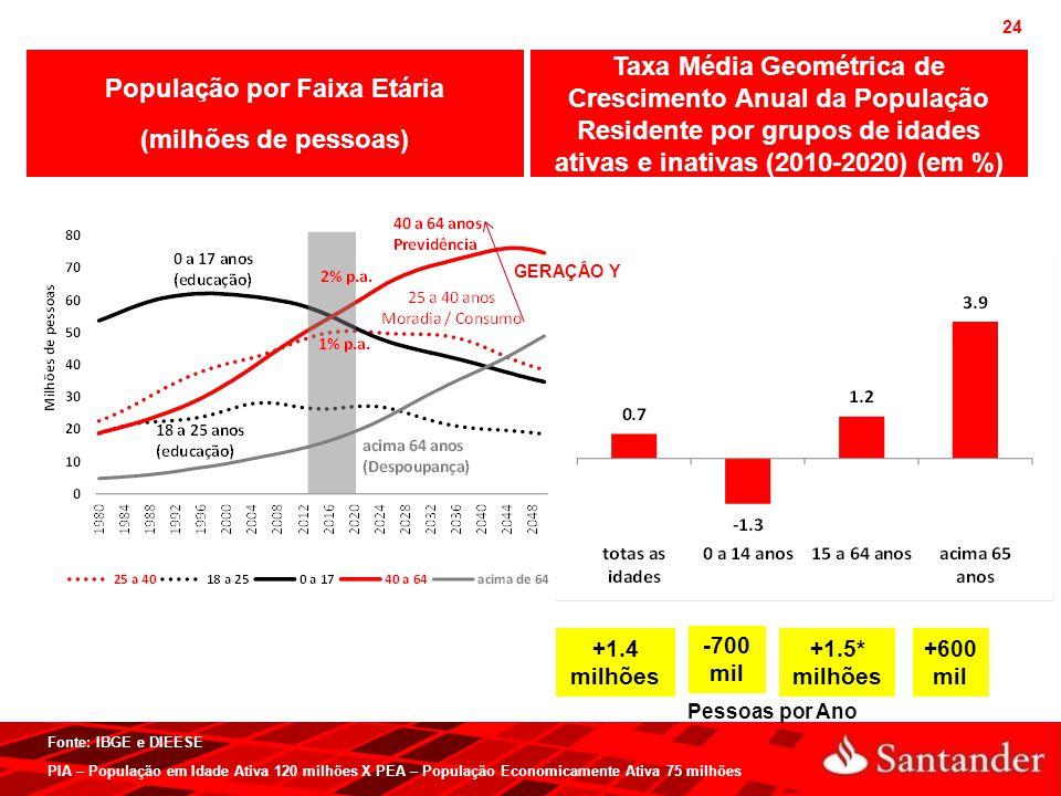 24 Fonte: IBGE e DIEESE PIA – População em Idade Ativa 120 milhões X PEA – População Economicamente Ativa 75 milhões Taxa Média Geométrica de Crescime