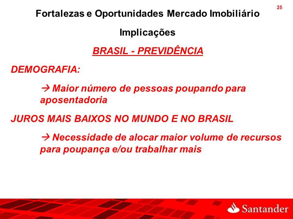 25 Fortalezas e Oportunidades Mercado Imobiliário Implicações BRASIL - PREVIDÊNCIA DEMOGRAFIA:  Maior número de pessoas poupando para aposentadoria J