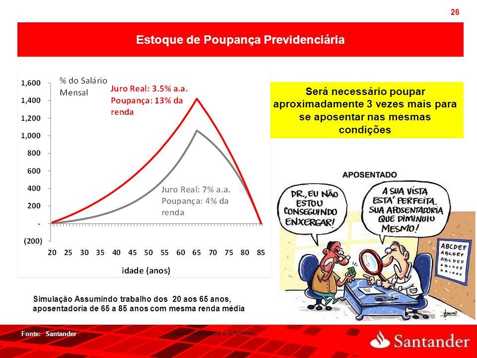 26 Fonte: Santander  Sustentabilidade e reformas  26 Estoque de Poupança Previdenciária Simulação Assumindo trabalho dos 20 aos 65 anos, aposentador
