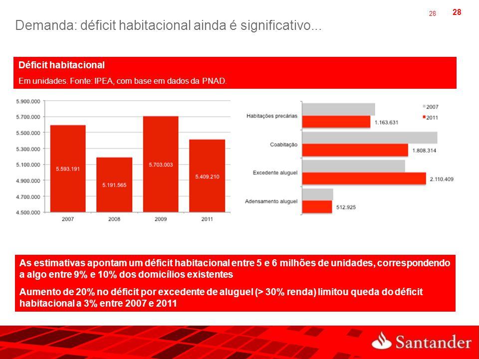 28 Demanda: déficit habitacional ainda é significativo... 28 Déficit habitacional Em unidades. Fonte: IPEA, com base em dados da PNAD. As estimativas