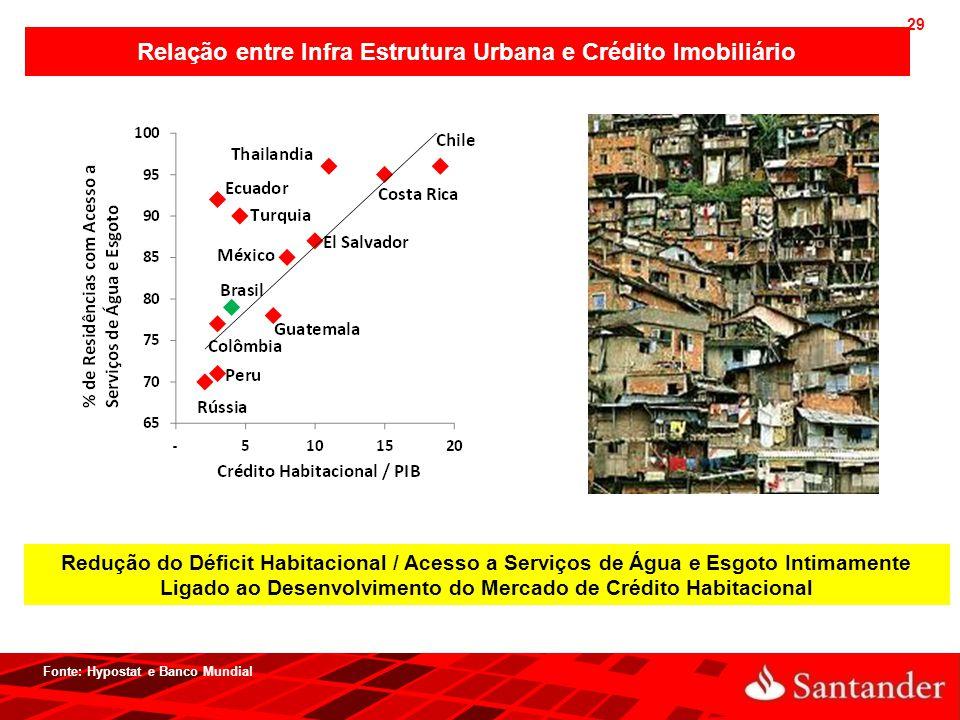29 Relação entre Infra Estrutura Urbana e Crédito Imobiliário Fonte: Hypostat e Banco Mundial Redução do Déficit Habitacional / Acesso a Serviços de Á