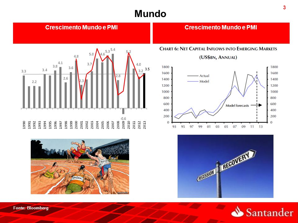 3 Crescimento Mundo e PMI Fonte: Bloomberg Mundo Crescimento Mundo e PMI
