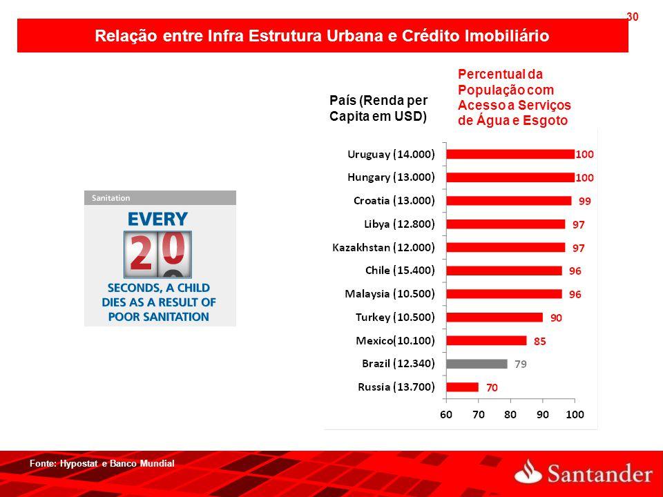 30 Relação entre Infra Estrutura Urbana e Crédito Imobiliário Fonte: Hypostat e Banco Mundial País (Renda per Capita em USD) Percentual da População c