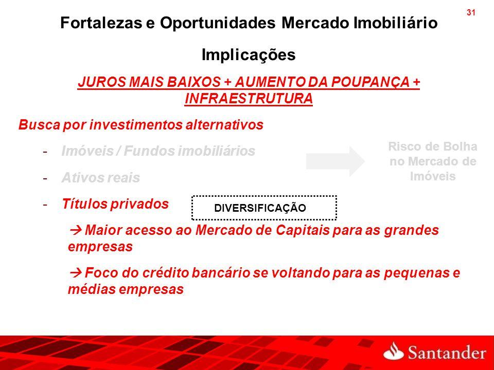 31 Fortalezas e Oportunidades Mercado Imobiliário Implicações JUROS MAIS BAIXOS + AUMENTO DA POUPANÇA + INFRAESTRUTURA Busca por investimentos alterna