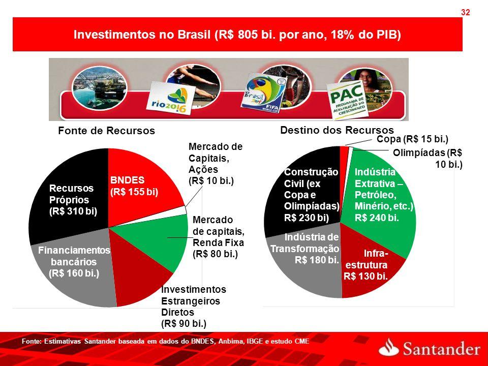 32 Fonte: Estimativas Santander baseada em dados do BNDES, Anbima, IBGE e estudo CME Investimentos no Brasil (R$ 805 bi. por ano, 18% do PIB) Fonte de
