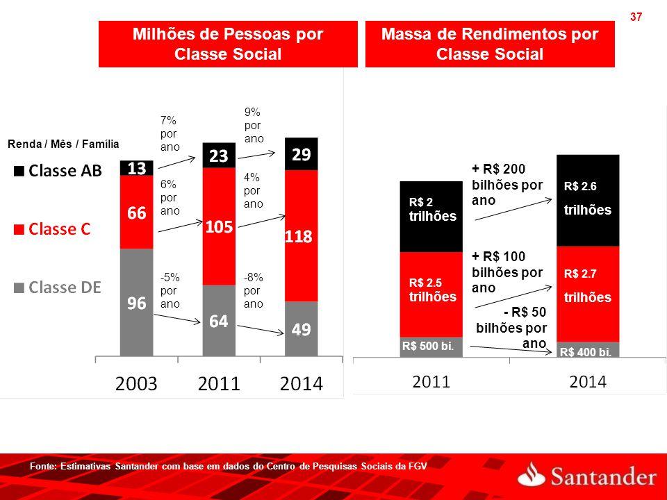 37 Milhões de Pessoas por Classe Social Fonte: Estimativas Santander com base em dados do Centro de Pesquisas Sociais da FGV Massa de Rendimentos por