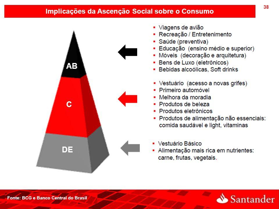 38 Implicações da Ascenção Social sobre o Consumo AB C DE
