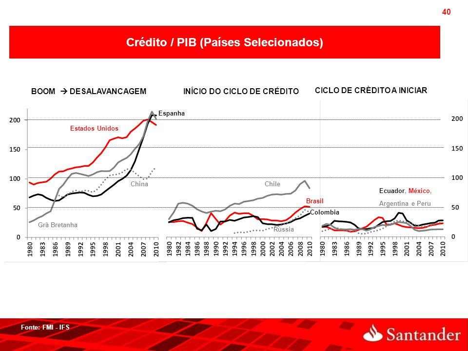 40 Crédito / PIB (Países Selecionados) Fonte: FMI - IFS Estados Unidos Grã Bretanha Espanha ChinaChile Brasil Rússia Colombia Ecuador, México, Argenti