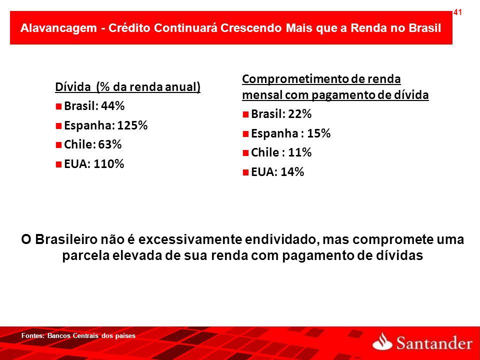41 O Brasileiro não é excessivamente endividado, mas compromete uma parcela elevada de sua renda com pagamento de dívidas Fontes: Bancos Centrais dos