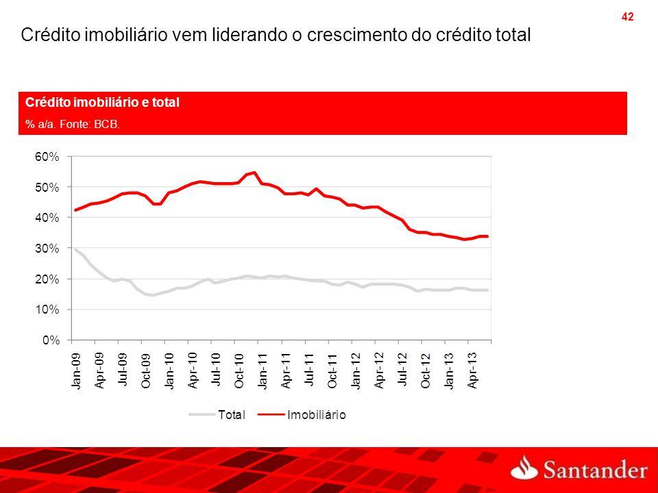 42 Crédito imobiliário vem liderando o crescimento do crédito total Crédito imobiliário e total % a/a. Fonte: BCB.