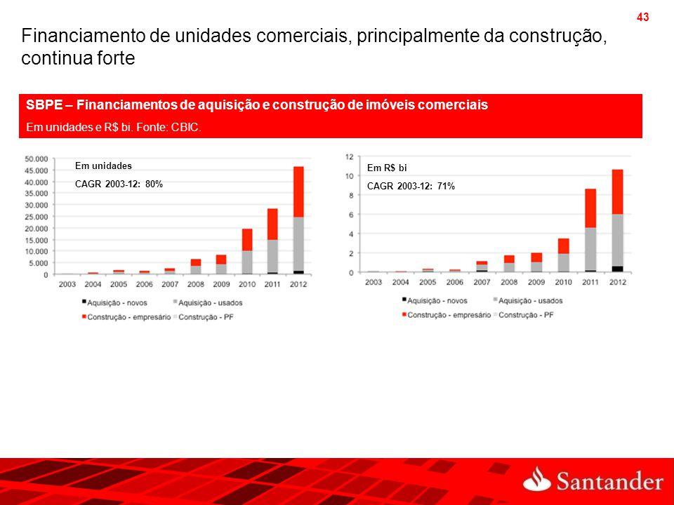 43 Financiamento de unidades comerciais, principalmente da construção, continua forte SBPE – Financiamentos de aquisição e construção de imóveis comer