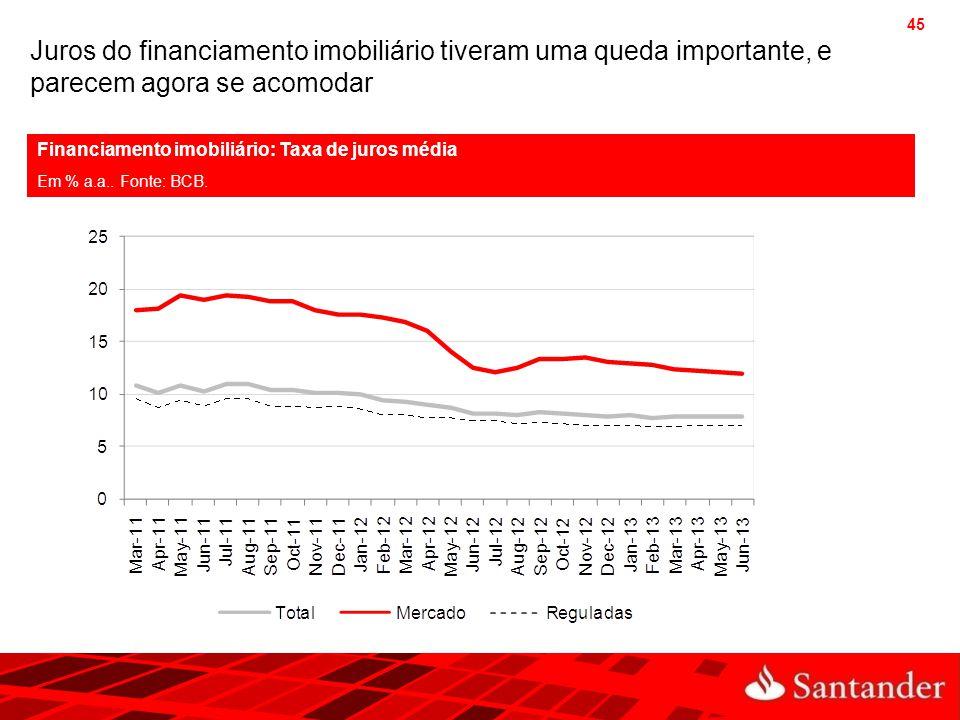 45 Juros do financiamento imobiliário tiveram uma queda importante, e parecem agora se acomodar Financiamento imobiliário: Taxa de juros média Em % a.