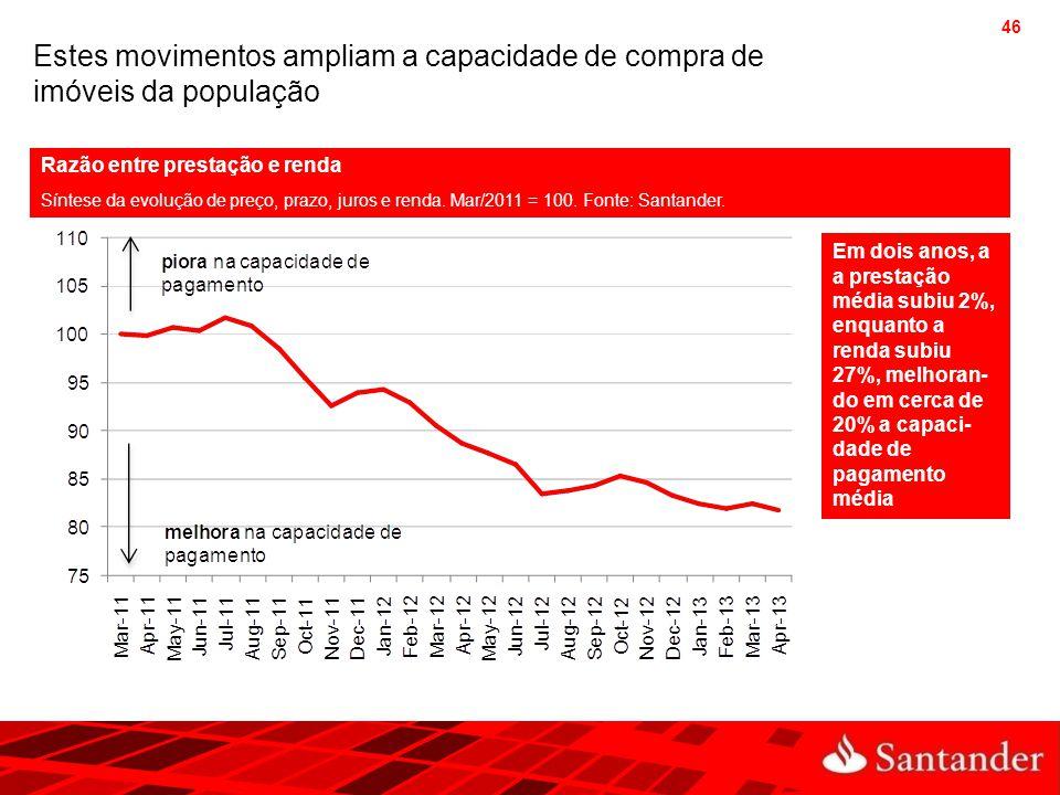 46 Estes movimentos ampliam a capacidade de compra de imóveis da população Razão entre prestação e renda Síntese da evolução de preço, prazo, juros e