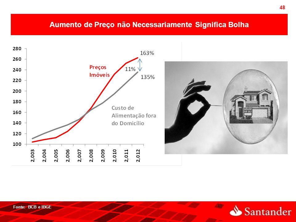 48 Fonte: BCB e IBGE  48 Aumento de Preço não Necessariamente Significa Bolha
