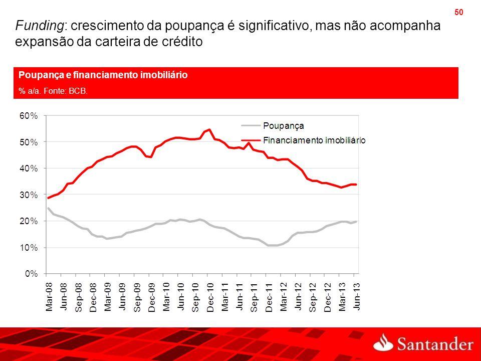 50 Funding: crescimento da poupança é significativo, mas não acompanha expansão da carteira de crédito Poupança e financiamento imobiliário % a/a. Fon
