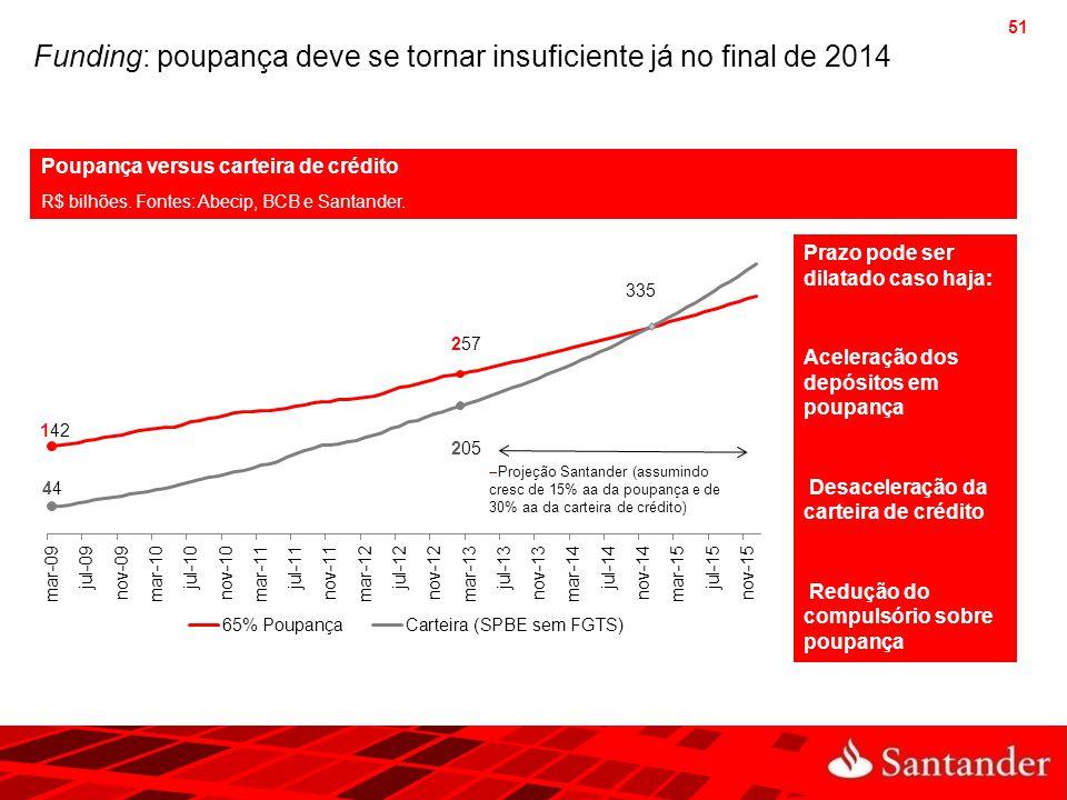51 Funding: poupança deve se tornar insuficiente já no final de 2014 Poupança versus carteira de crédito R$ bilhões. Fontes: Abecip, BCB e Santander.