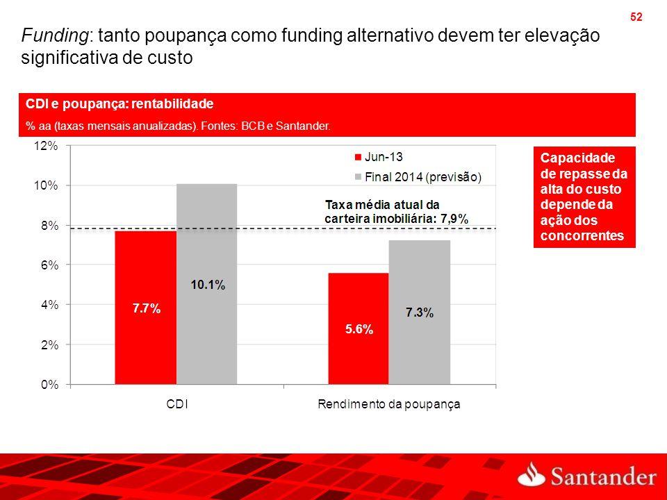 52 Funding: tanto poupança como funding alternativo devem ter elevação significativa de custo CDI e poupança: rentabilidade % aa (taxas mensais anuali