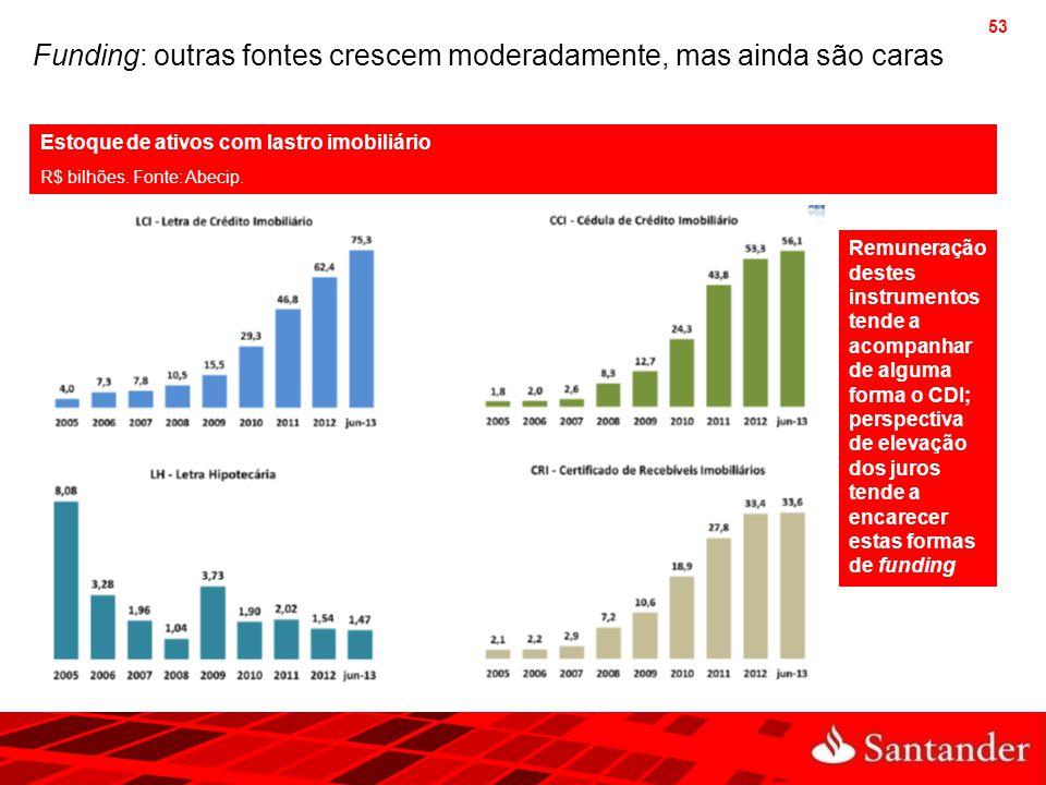 53 Funding: outras fontes crescem moderadamente, mas ainda são caras Estoque de ativos com lastro imobiliário R$ bilhões. Fonte: Abecip. Remuneração d