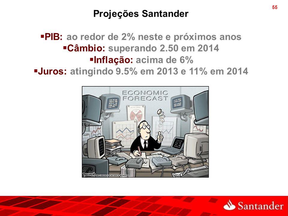 55 Projeções Santander  PIB: ao redor de 2% neste e próximos anos  Câmbio: superando 2.50 em 2014  Inflação: acima de 6%  Juros: atingindo 9.5% em