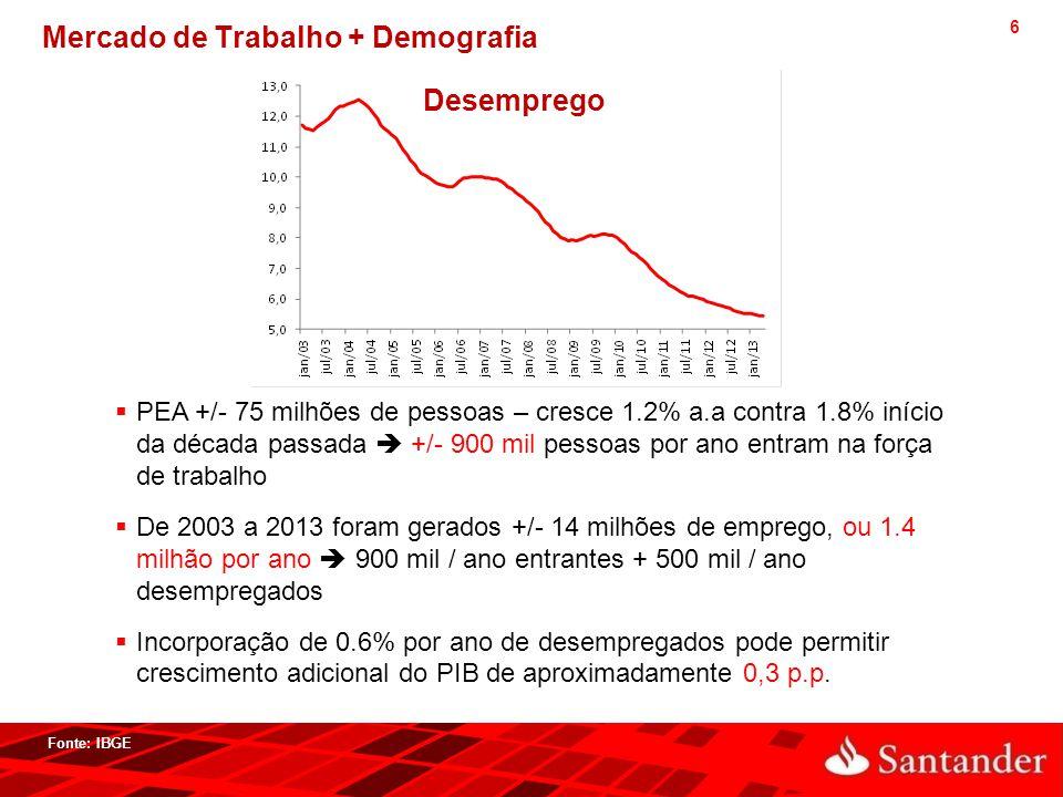 6 Mercado de Trabalho + Demografia  PEA +/- 75 milhões de pessoas – cresce 1.2% a.a contra 1.8% início da década passada  +/- 900 mil pessoas por an