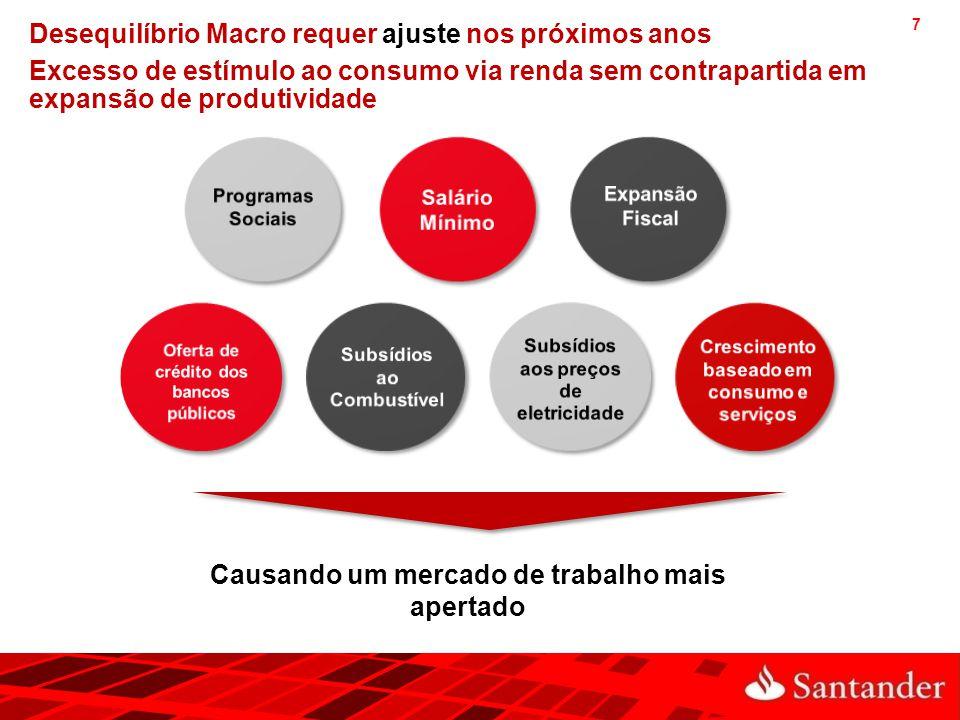 7 Desequilíbrio Macro requer ajuste nos próximos anos Excesso de estímulo ao consumo via renda sem contrapartida em expansão de produtividade Causando