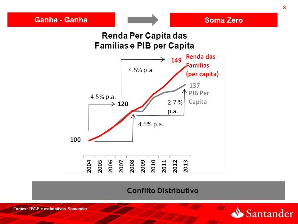 8 Fontes: IBGE e estimativas Santander Ganha - Ganha Soma Zero Renda Per Capita das Famílias e PIB per Capita Conflito Distributivo