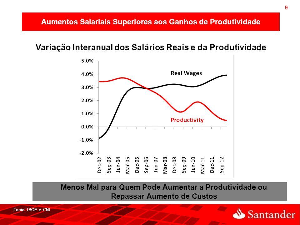 9 Fonte: IBGE e CNI Aumentos Salariais Superiores aos Ganhos de Produtividade Variação Interanual dos Salários Reais e da Produtividade Menos Mal para