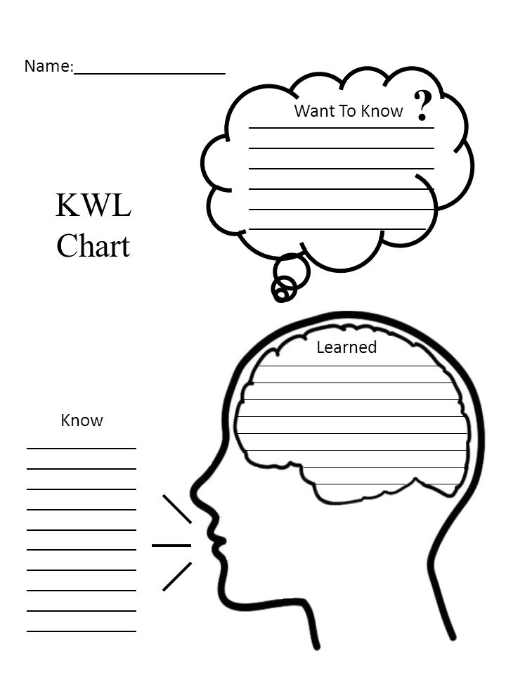 KWL Chart .