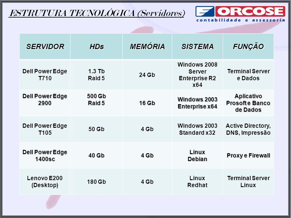 ESTRUTURA TECNOLÓGICA (Servidores) c o n t a b i l i d a d e e a s s e s s o r i aSERVIDORHDsMEMÓRIASISTEMAFUNÇÃO Dell Power Edge T710 1.3 Tb Raid 5 2