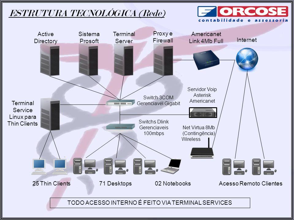 ESTRUTURA TECNOLÓGICA (Rede) c o n t a b i l i d a d e e a s s e s s o r i a Proxy e Firewall Terminal Server Active Directory Americanet Link 4Mb Ful