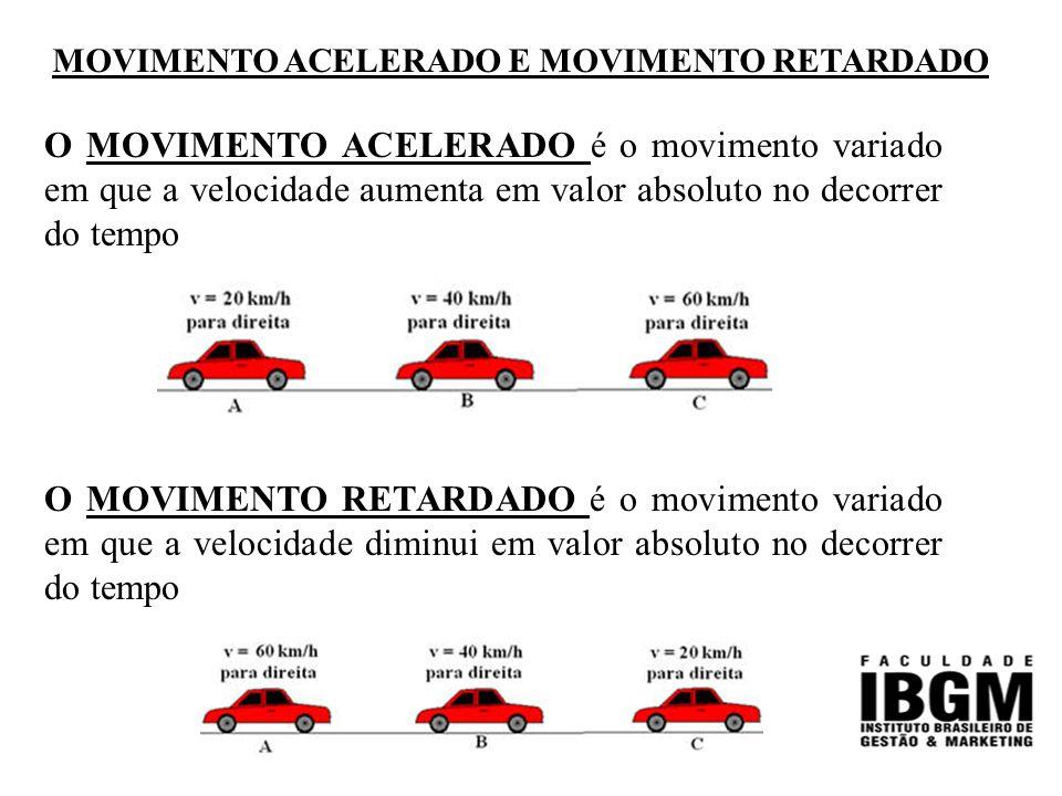 MOVIMENTO ACELERADO E MOVIMENTO RETARDADO O MOVIMENTO ACELERADO é o movimento variado em que a velocidade aumenta em valor absoluto no decorrer do tempo O MOVIMENTO RETARDADO é o movimento variado em que a velocidade diminui em valor absoluto no decorrer do tempo