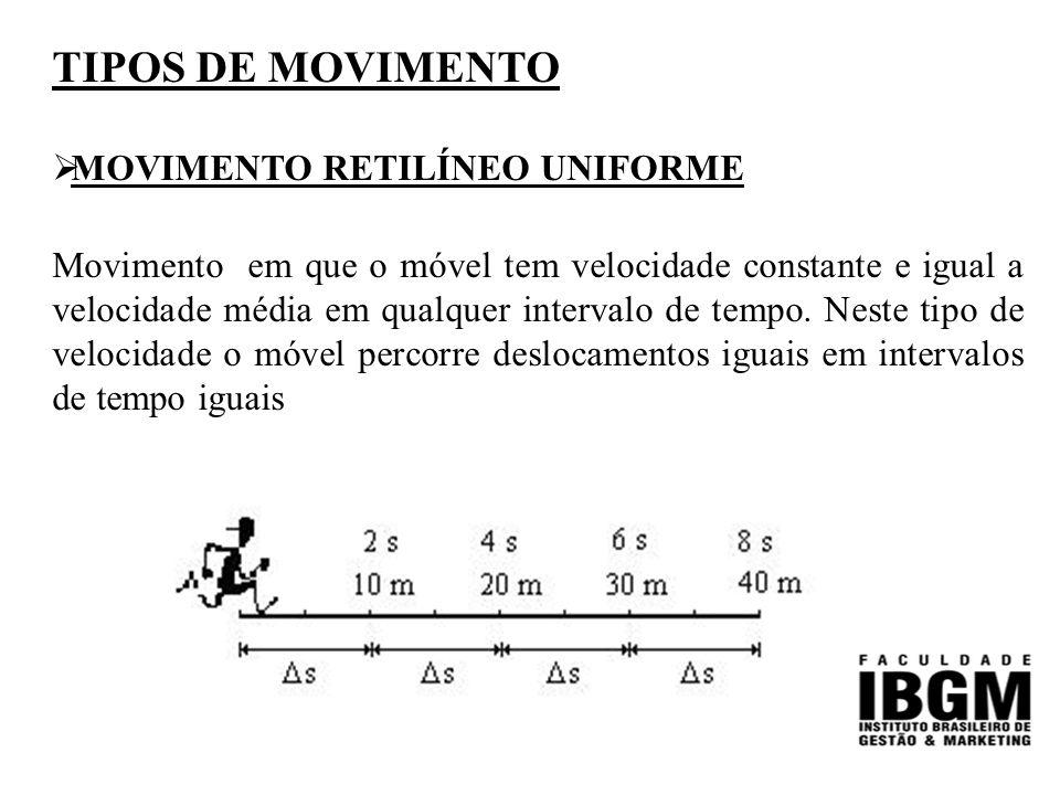 TIPOS DE MOVIMENTO  MOVIMENTO RETILÍNEO UNIFORME Movimento em que o móvel tem velocidade constante e igual a velocidade média em qualquer intervalo de tempo.