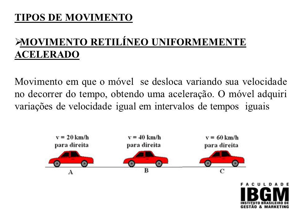 TIPOS DE MOVIMENTO  MOVIMENTO RETILÍNEO UNIFORMEMENTE ACELERADO Movimento em que o móvel se desloca variando sua velocidade no decorrer do tempo, obtendo uma aceleração.