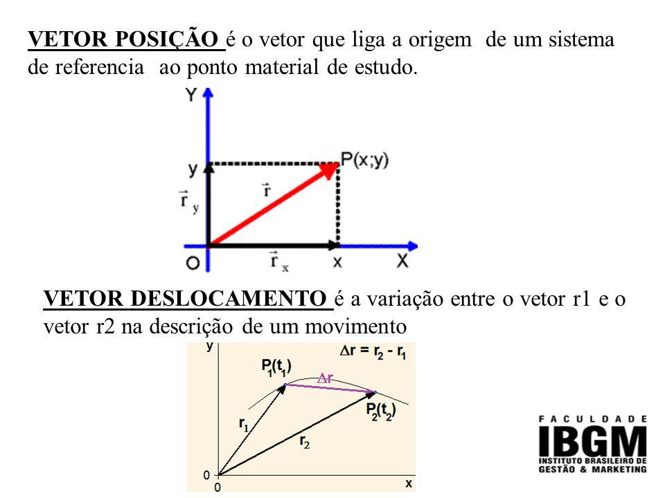 VETOR POSIÇÃO é o vetor que liga a origem de um sistema de referencia ao ponto material de estudo.