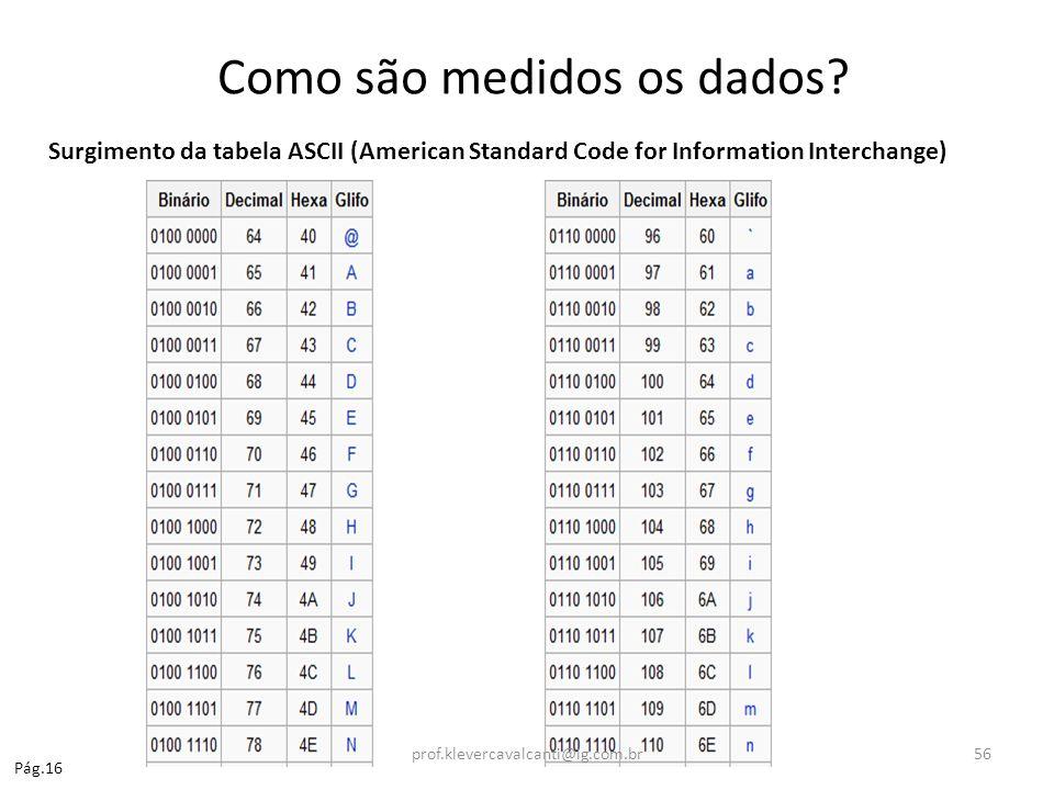 Como são medidos os dados? Surgimento da tabela ASCII (American Standard Code for Information Interchange) Pág.16 prof.klevercavalcanti@ig.com.br56