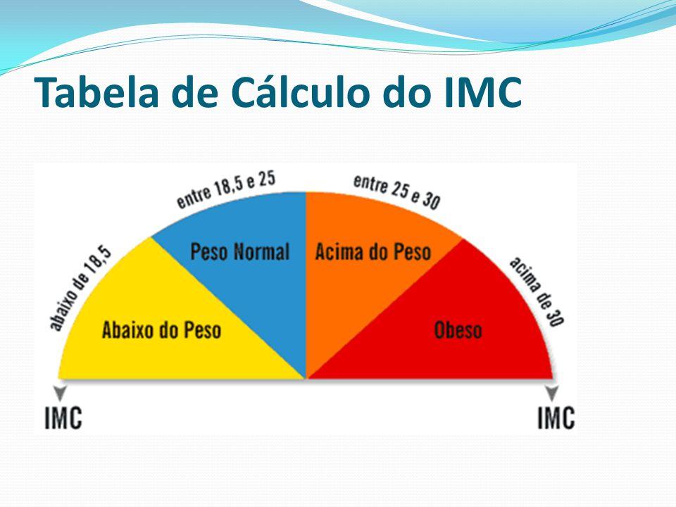 Tabela de Cálculo do IMC