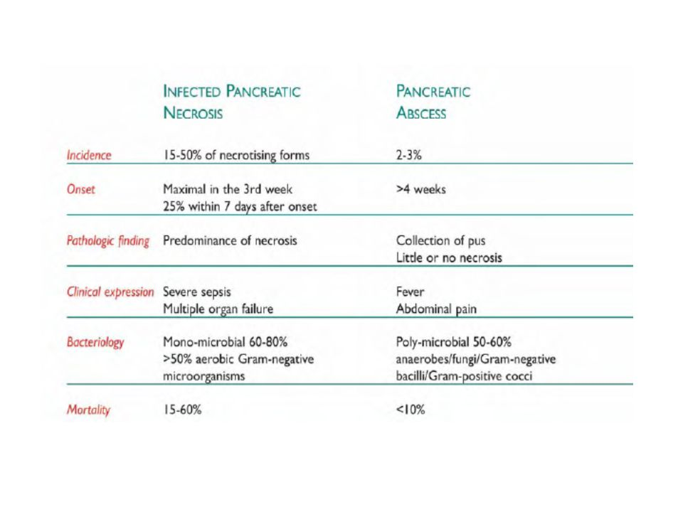 PANCREATITE – ASPECTOS CIRÚRGICOS - Necrosectomia não deve ser realizada em pacientes não infectados - Em caso de realização o pico de infecção é a partir da terceira semana - Quando mais postergada melhor para melhor delimitação da área de necrose - Necrose estéril com desbridamento cirúrgico aberto precoce aumenta mortalidade - Tendência atual : preferir intervenções percutâneas ou endoscópicas