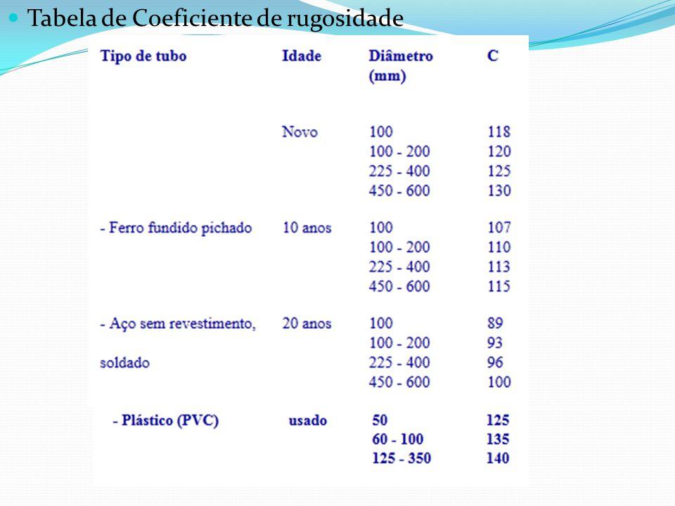 01- Calcule a vazão do sistema, cujo diâmetro é de 80,0 mm e a velocidade de 1,0m/s.