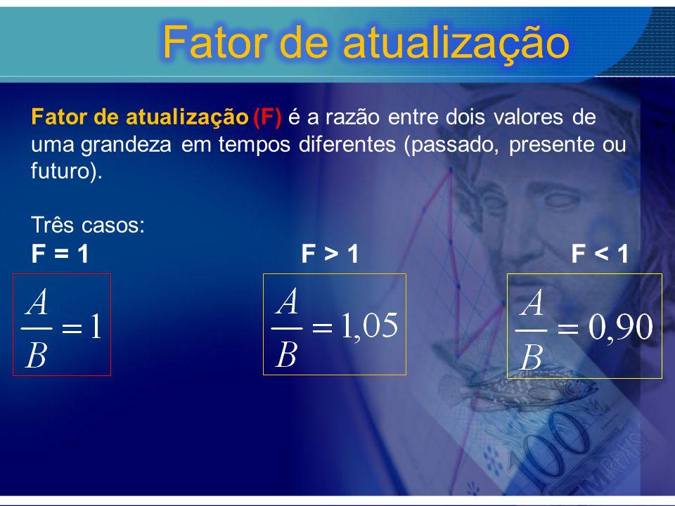 Fator de atualização (F) é a razão entre dois valores de uma grandeza em tempos diferentes (passado, presente ou futuro). Três casos: F = 1 F > 1 F <