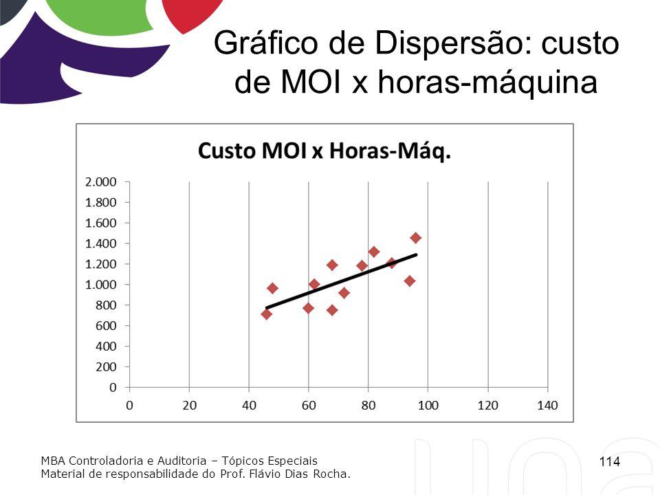 Gráfico de Dispersão: custo de MOI x horas-máquina 114 MBA Controladoria e Auditoria – Tópicos Especiais Material de responsabilidade do Prof. Flávio