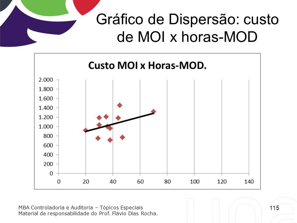 Gráfico de Dispersão: custo de MOI x horas-MOD 115 MBA Controladoria e Auditoria – Tópicos Especiais Material de responsabilidade do Prof. Flávio Dias
