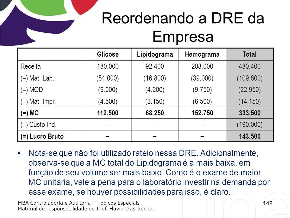 Reordenando a DRE da Empresa Nota-se que não foi utilizado rateio nessa DRE. Adicionalmente, observa-se que a MC total do Lipidograma é a mais baixa,