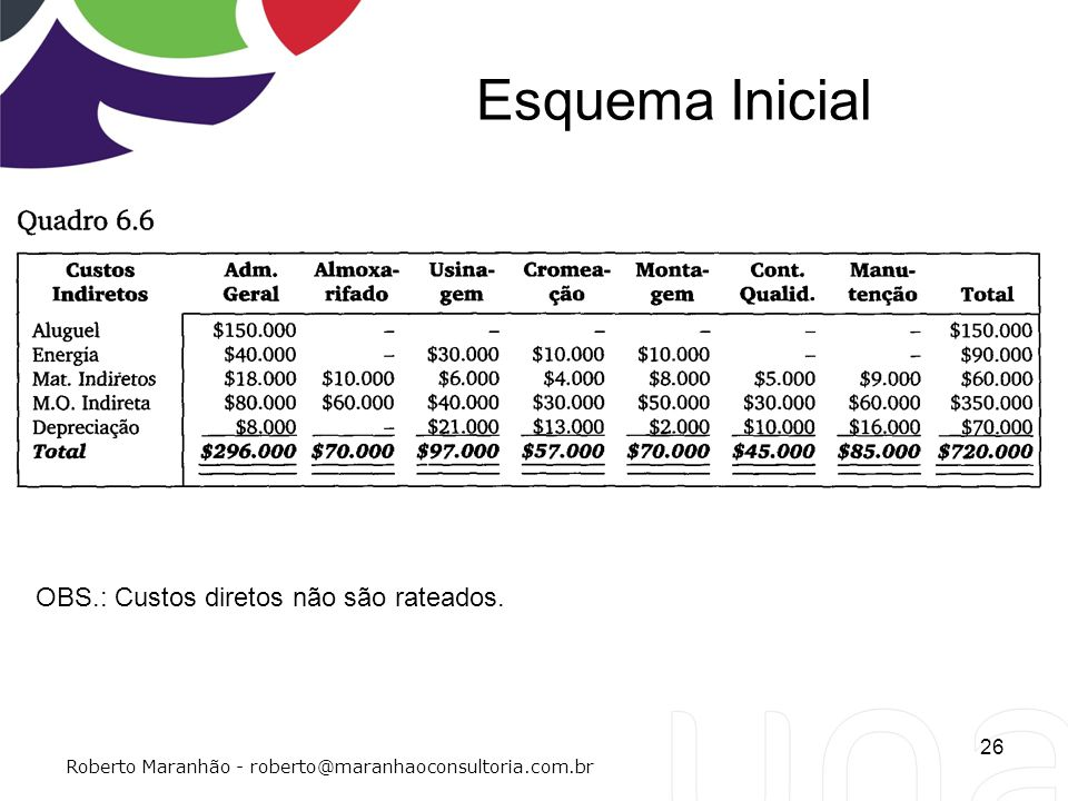 Esquema Inicial 26 Roberto Maranhão - roberto@maranhaoconsultoria.com.br OBS.: Custos diretos não são rateados.