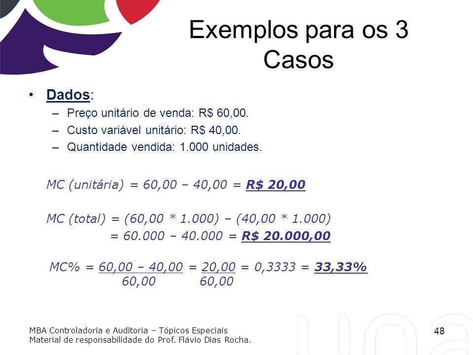 Exemplos para os 3 Casos Dados: –Preço unitário de venda: R$ 60,00. –Custo variável unitário: R$ 40,00. –Quantidade vendida: 1.000 unidades. MC (unitá