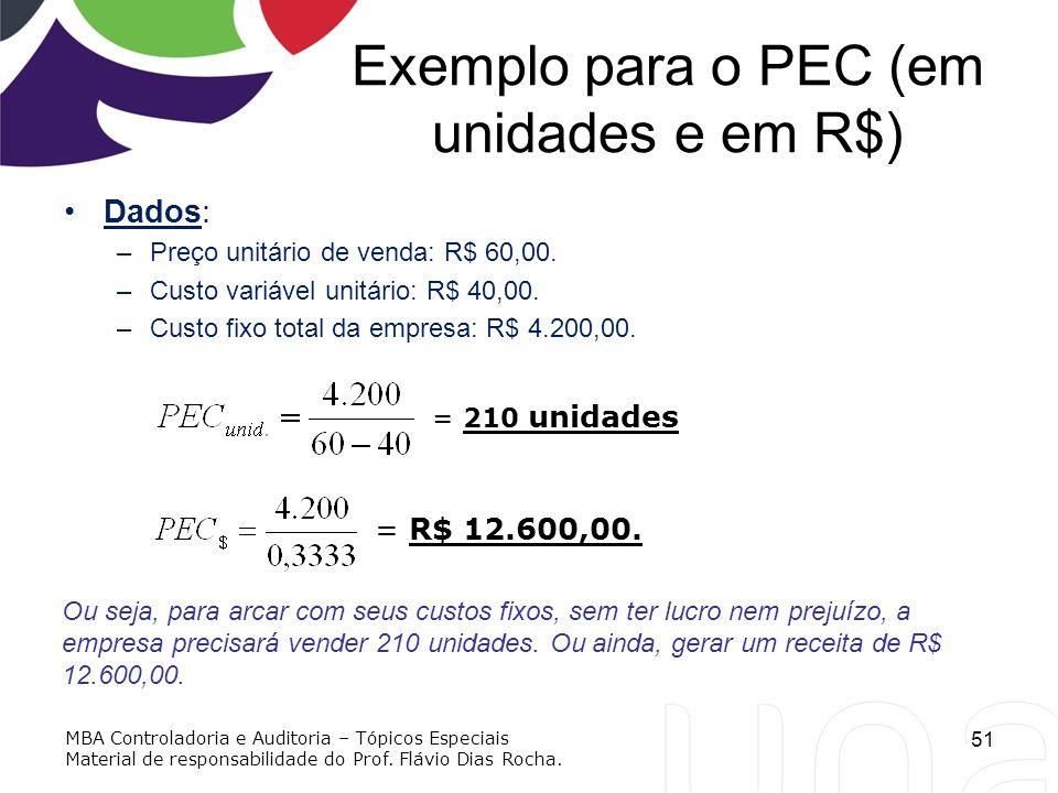 Exemplo para o PEC (em unidades e em R$) Dados: –Preço unitário de venda: R$ 60,00. –Custo variável unitário: R$ 40,00. –Custo fixo total da empresa: