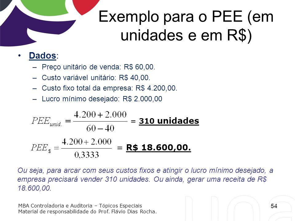 Exemplo para o PEE (em unidades e em R$) Dados: –Preço unitário de venda: R$ 60,00. –Custo variável unitário: R$ 40,00. –Custo fixo total da empresa: