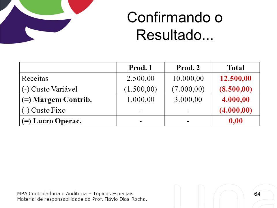Confirmando o Resultado... 64 Prod. 1Prod. 2Total Receitas2.500,0010.000,0012.500,00 (-) Custo Variável(1.500,00)(7.000,00)(8.500,00) (=) Margem Contr